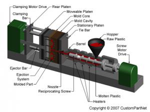 The Top 7 Ways Of Forming Plastics