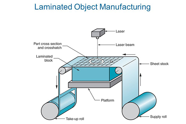 Image of laminated object manufacturing