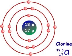 how to make a aluminum atom model
