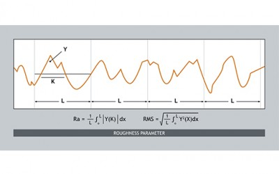 Understanding Surface Roughness for Product Development