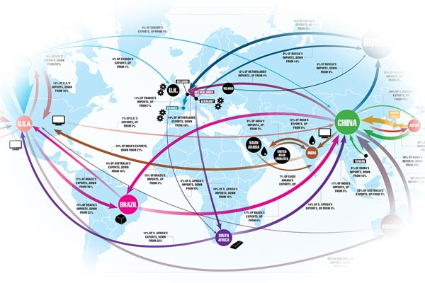 Trade Map showing interconnected goods and services