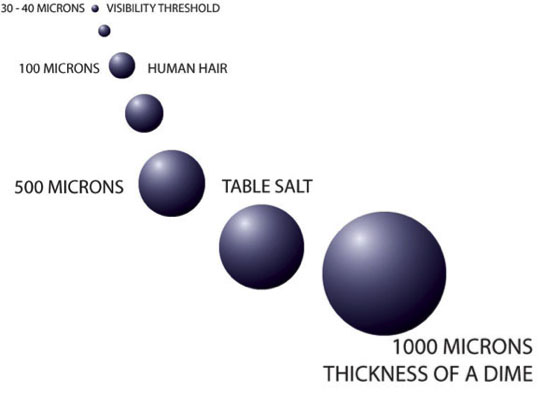 Relative scale of small degrees of measurement