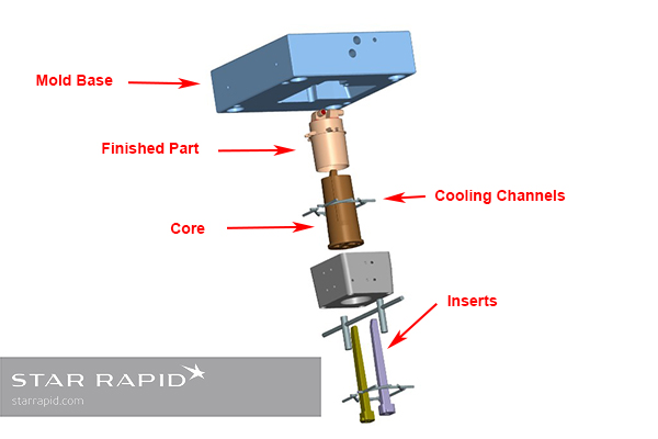 Star Rapid exploded view, PIM tool for Marco Beverage