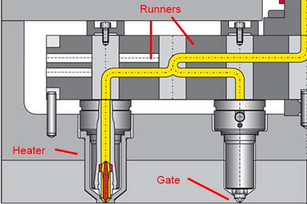 CAD image of hot runner system in a plastic injection mold