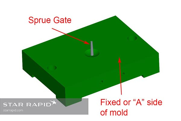 CAD illustration of a sprue gate on an injection mold tool