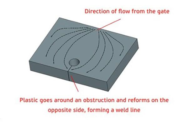 PIM weld line illustration