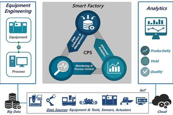 Smart factory art