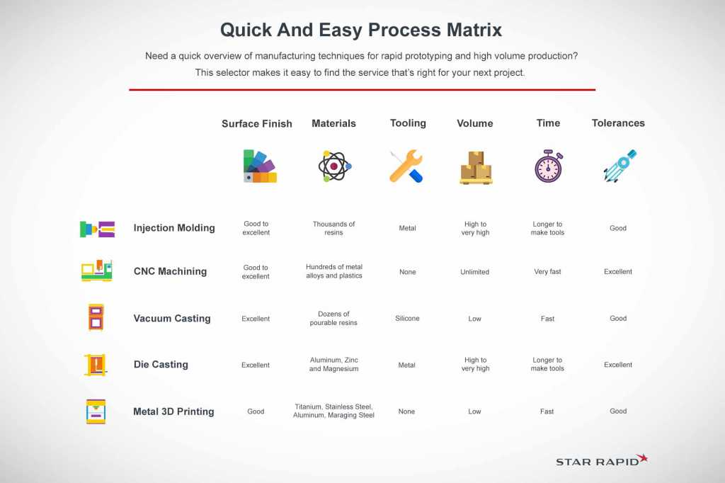 Star Rapid quick and easy process matrix chart