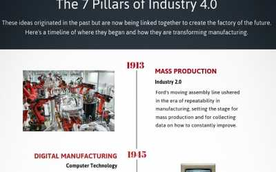 The 7 Pillars of Industry 4.0