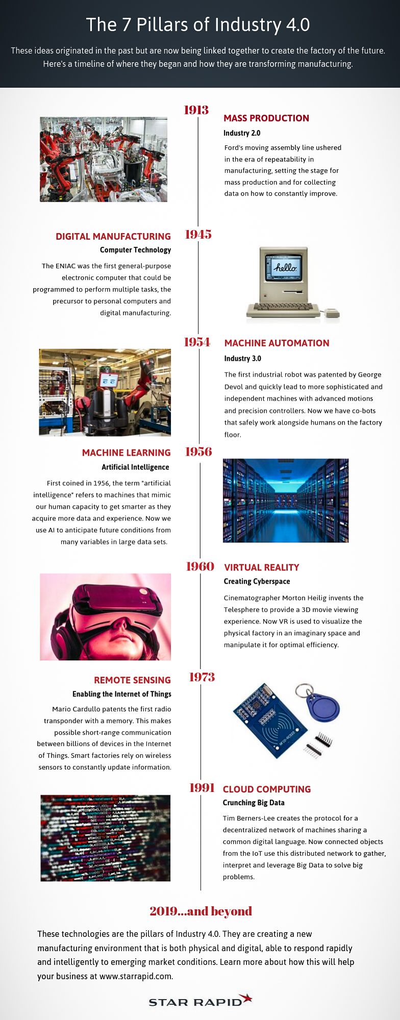 Infographic timeline of Industry 4.0 developments