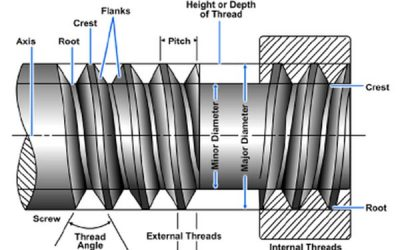 What Every Engineer Needs to Know About Machine Screw Thread Design